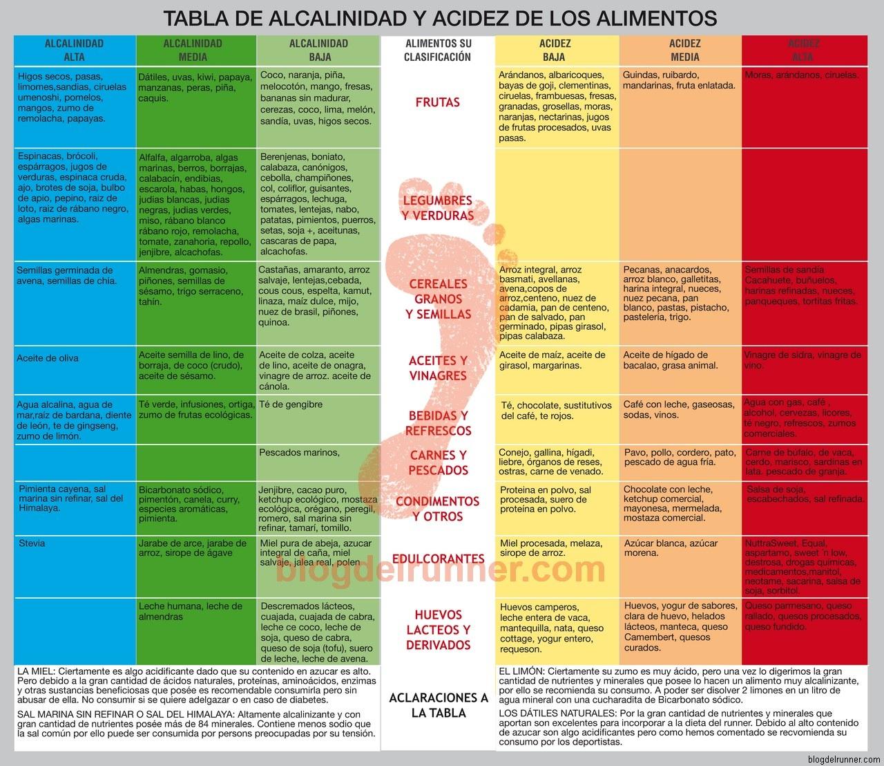 Equilibra tu cuerpo limpia tu energ a for Tabla de alimentacion para peces cachama